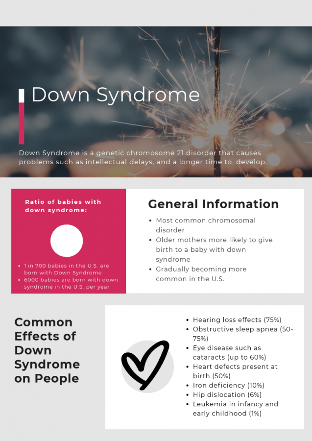 Down Syndrome fast facts