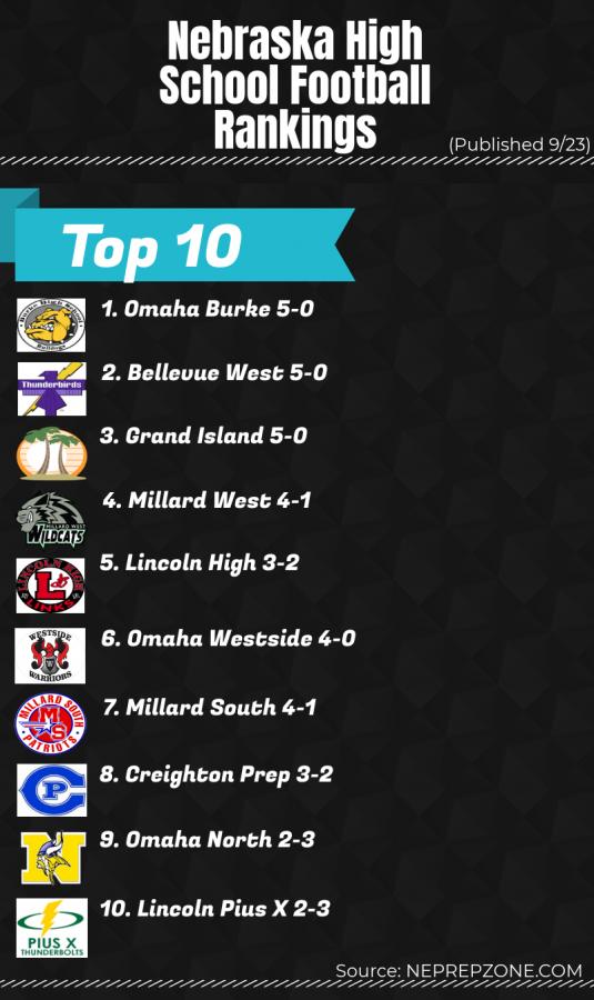 Nebraska high school football rankings as of 9/23
