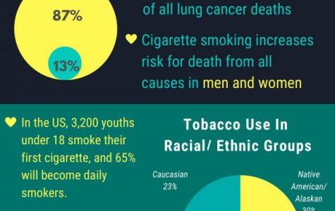 Statistics on smoking