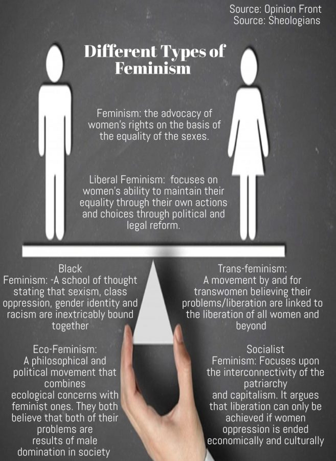 Different+types+of+feminism