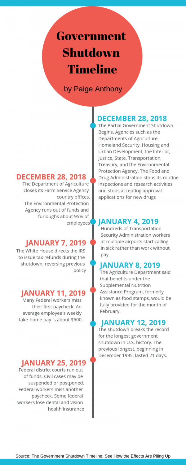 Breakdown of the shutdown