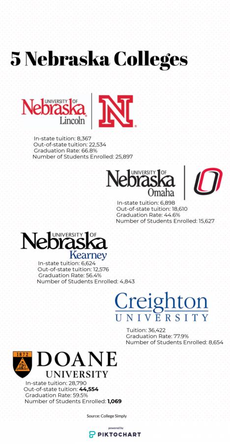 Nebraska college statistics