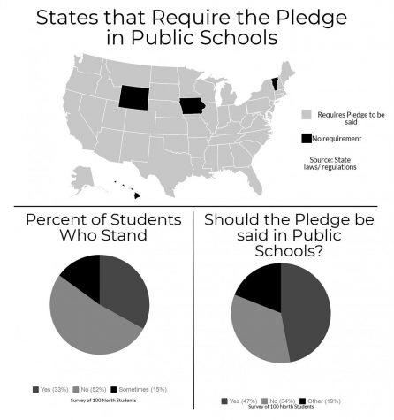 Despite state regulation, North failed to say Pledge