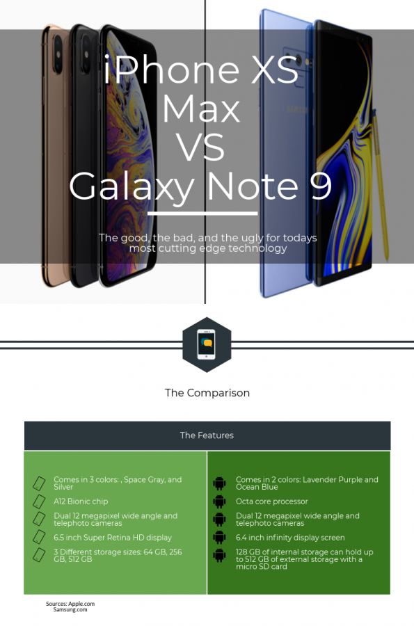 iPhone+XS+Max+vs.+Galaxy+Note+9