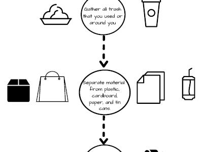 School recycling needs prioritization