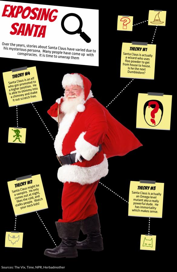Exposing Santa Claus