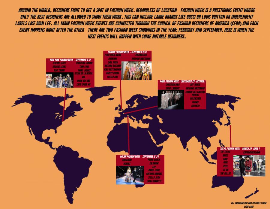 Fashion weeks around the world
