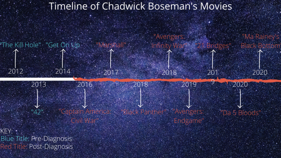 Chadwick+Boseman%2C+star+of+Black+Panther%2C+dead+at+43