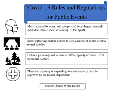 Performances in Omaha and their Covid-19 Guidelines