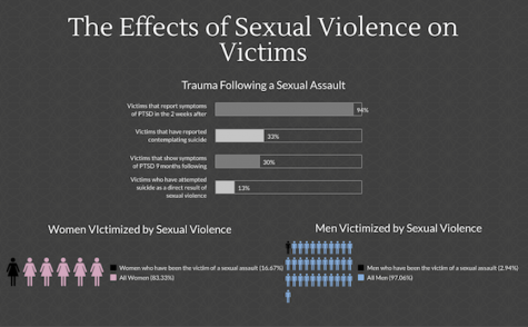 Victims of sexual violence survive the impossible, and then have to survive it all over again every day of their life.