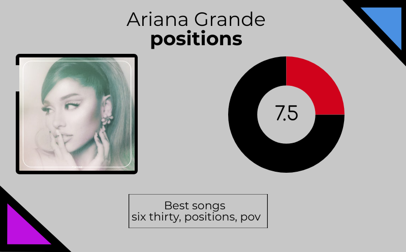"Ariana Grande ""Positions"" herself into having another strong album"
